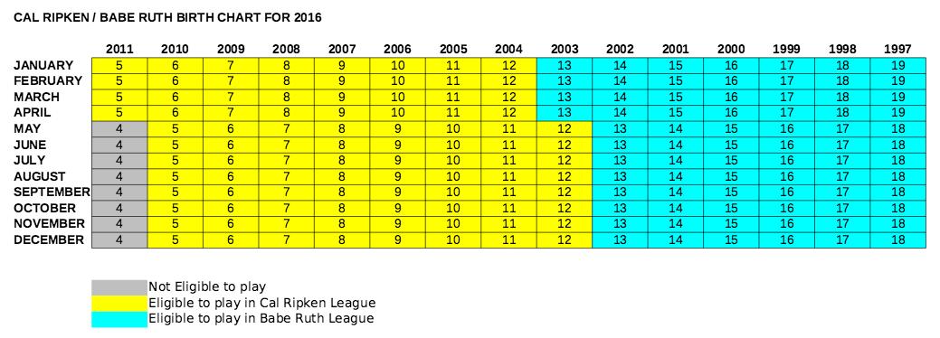 About Jacksonville Beach Baseball Ociation Cal Ripken